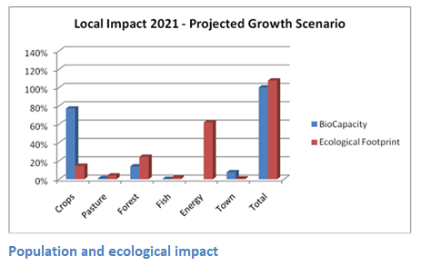 Population Ecological Impact